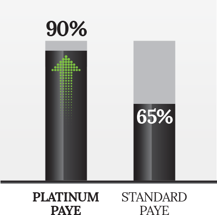 Retain 90% of your contracts income with Platinum PAYE
